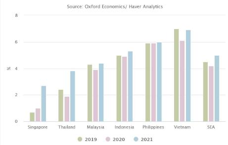Việt Nam được đánh giá cao về khả năng phục hồi kinh tế và chống dịch