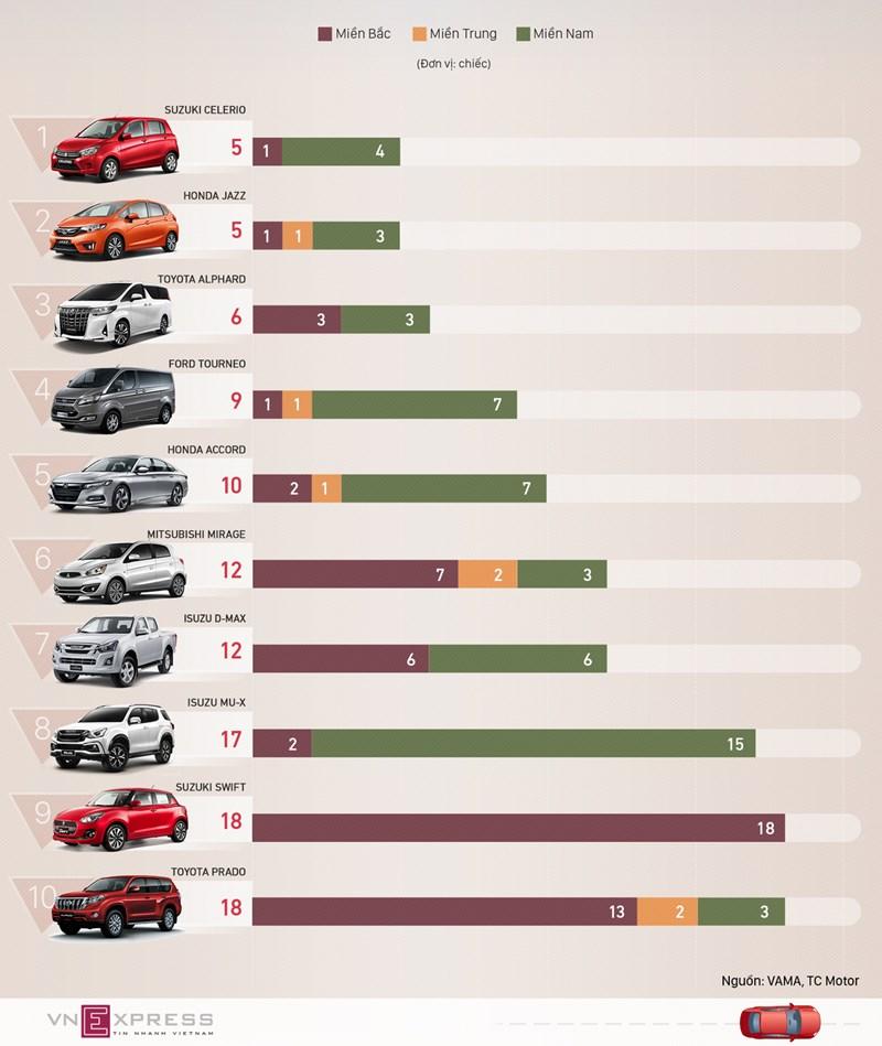 [Infographics] 10 ôtô bán ít nhất tháng 5 - Ảnh 1