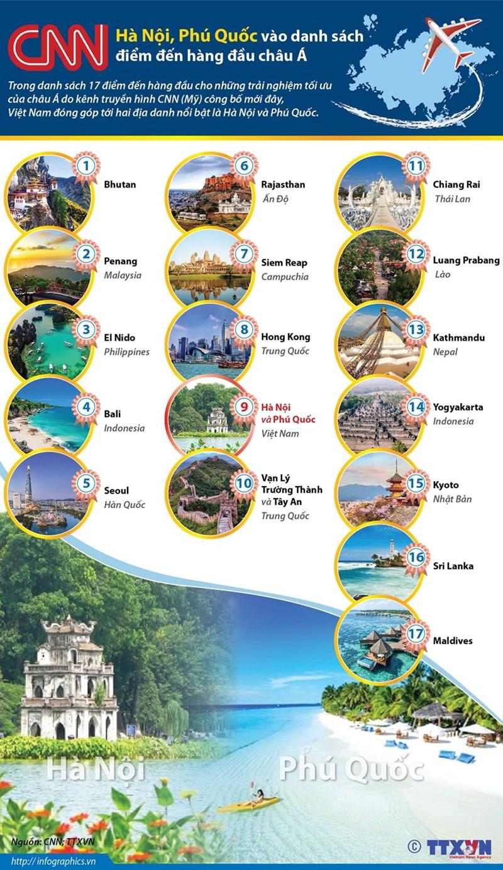 [Infographics] Hà Nội, Phú Quốc vào danh sách điểm đến hàng đầu châu Á - Ảnh 1