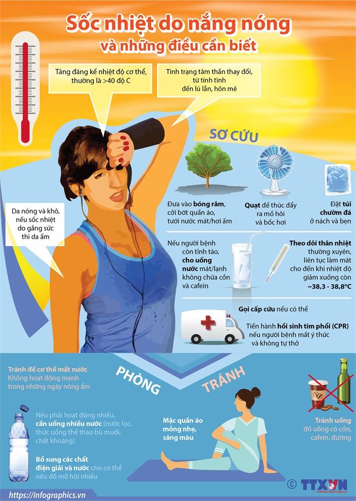 [Infographics] Sốc nhiệt do nắng nóng và những điều cần biết - Ảnh 1