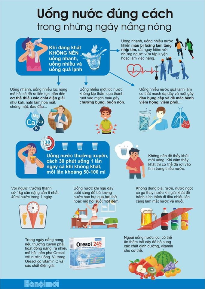 [Infographics] Uống nước đúng cách trong những ngày nắng nóng - Ảnh 1