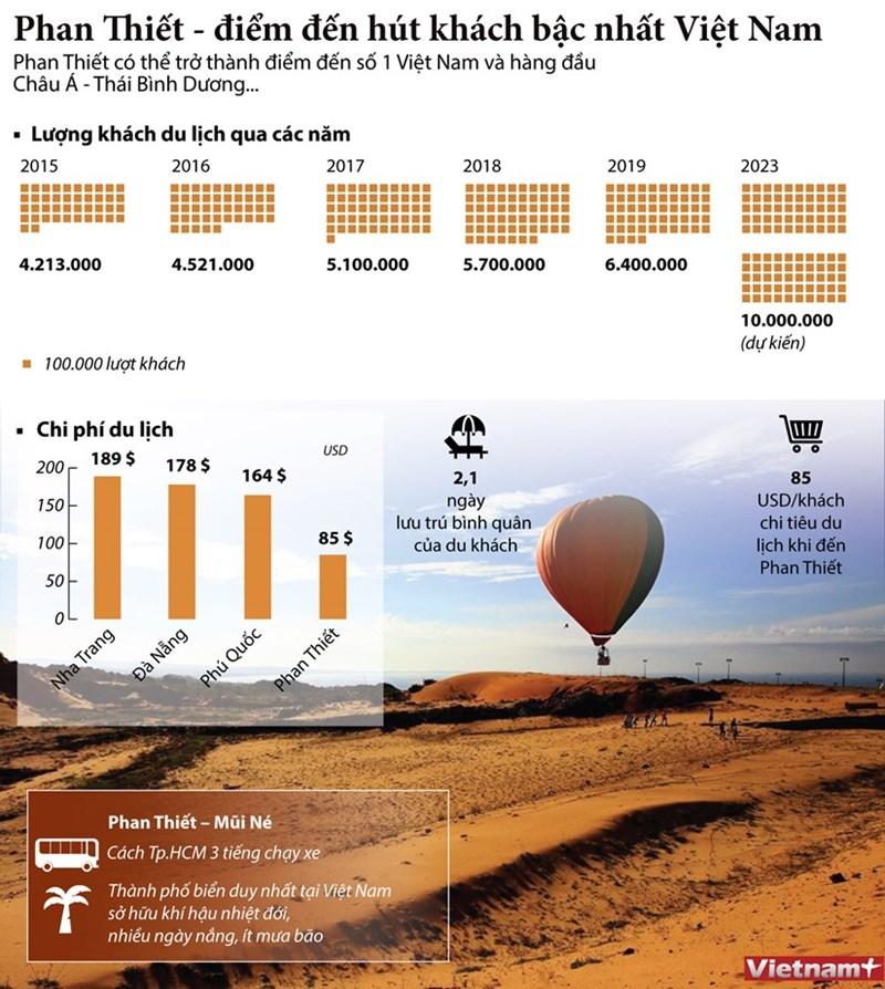 [Infographics] Phan Thiết - điểm đến hút khách bậc nhất Việt Nam - Ảnh 1