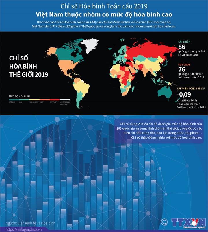 [Infographics] Chỉ số Hòa bình Toàn cầu 2019: Việt Nam thuộc nhóm chỉ số cao - Ảnh 1