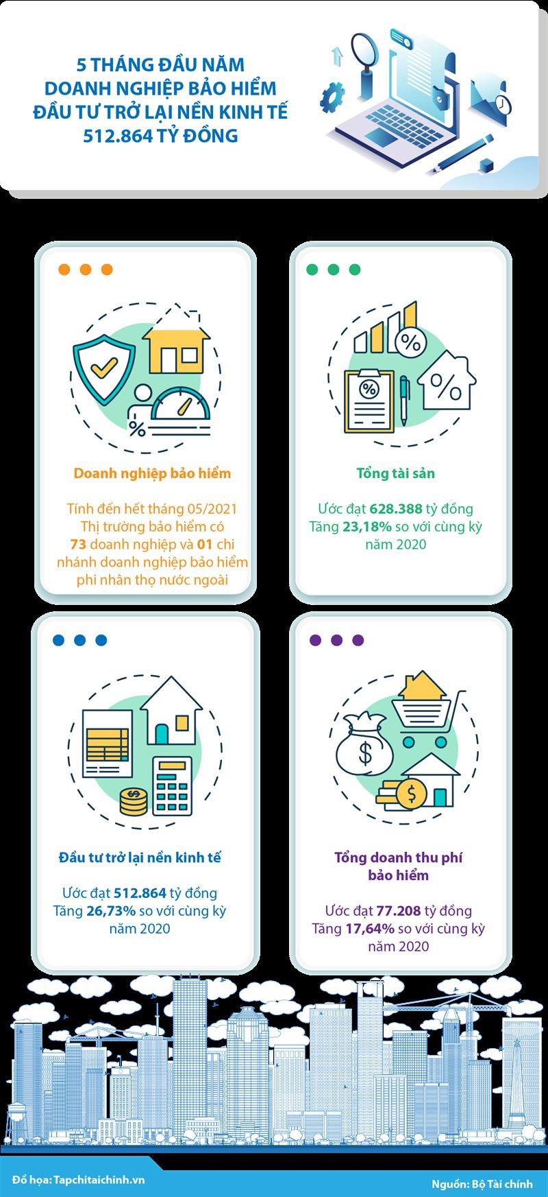 [Infographics] 5 tháng đầu năm, doanh nghiệp bảo hiểm đầu tư trở lại nền kinh tế 512.864 tỷ đồng - Ảnh 1