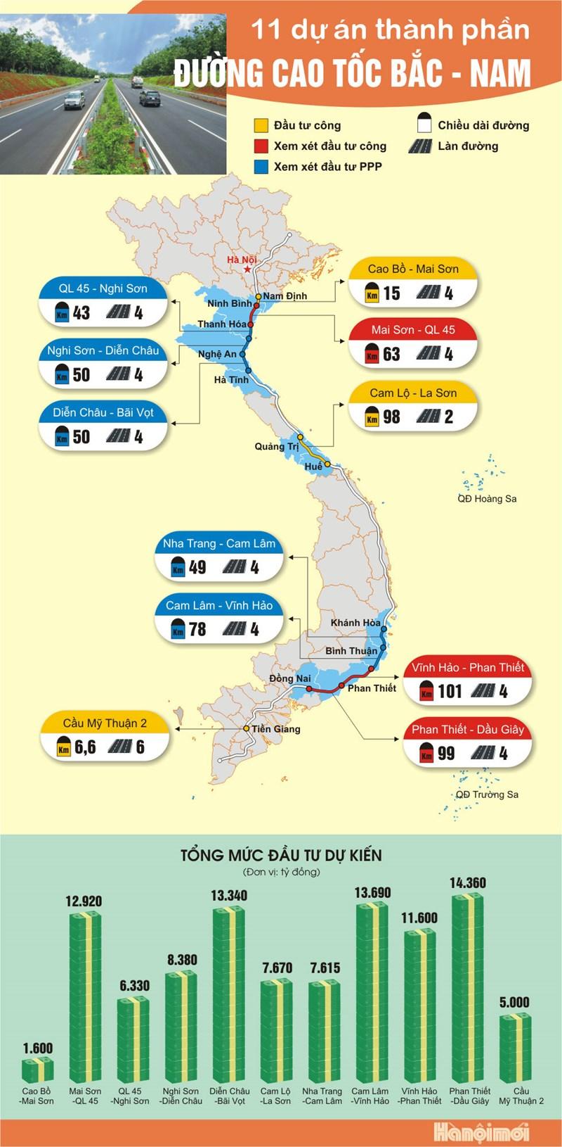 [Infographics] 11 dự án thành phần của cao tốc Bắc - Nam - Ảnh 1