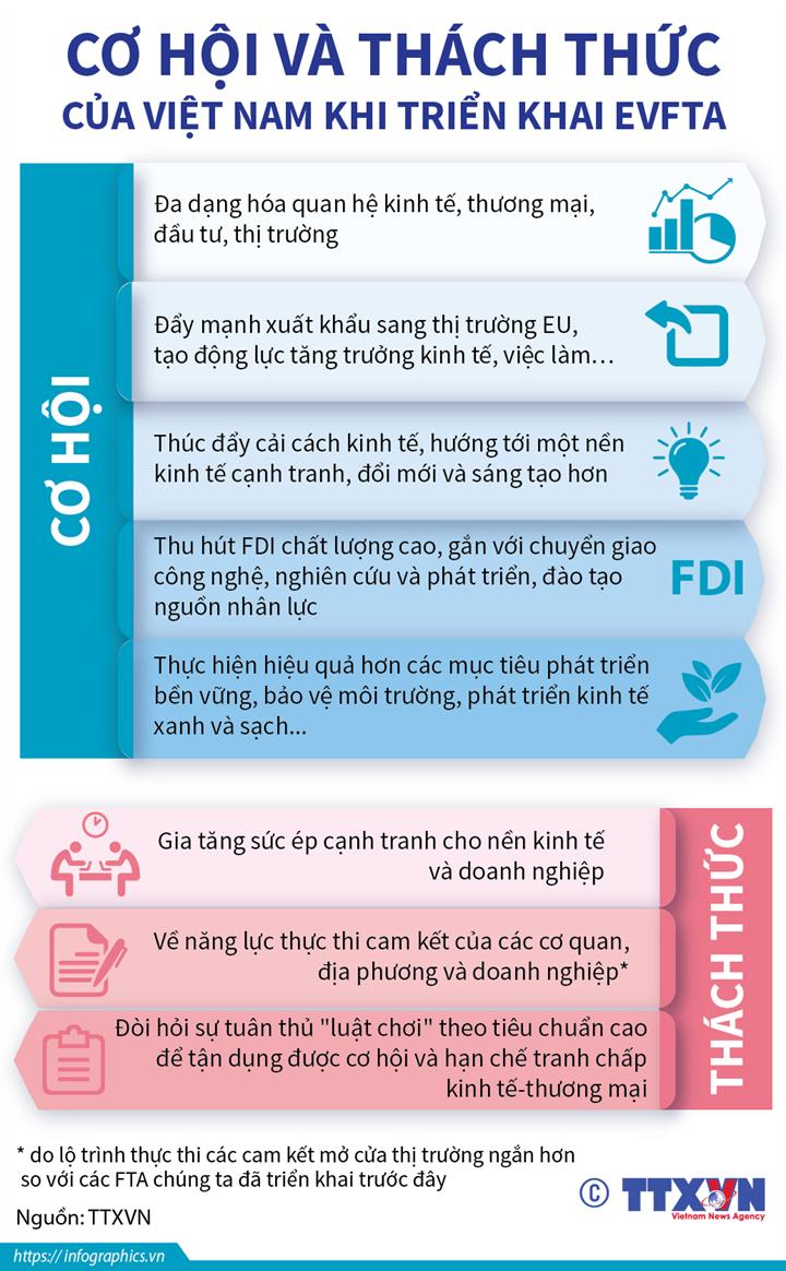 [Infographics] Cơ hội và thách thức của Việt Nam khi triển khai EVFTA - Ảnh 1