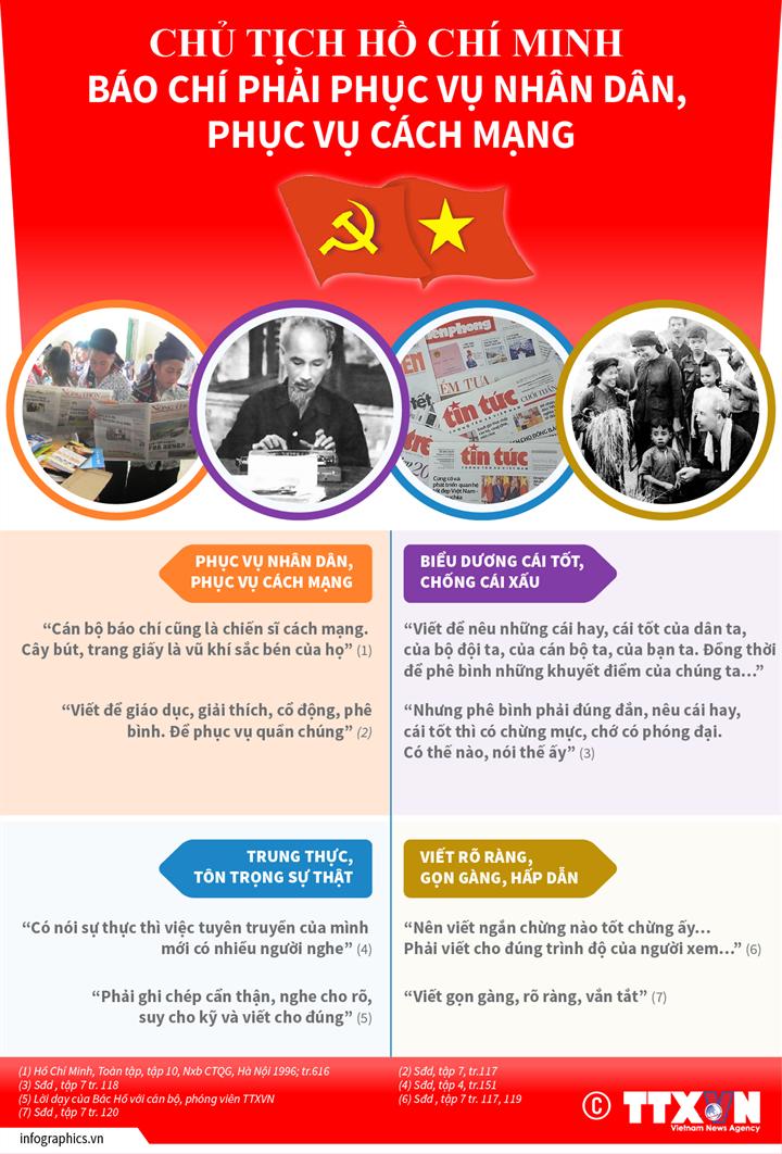 [Infographic] Chủ tịch Hồ Chí Minh: Báo chí phục vụ nhân dân, phục vụ cách mạng - Ảnh 1