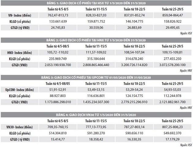 Số liệu thị trường chứng khoán tháng 5 và 5 tháng đầu năm 2020 - Ảnh 1
