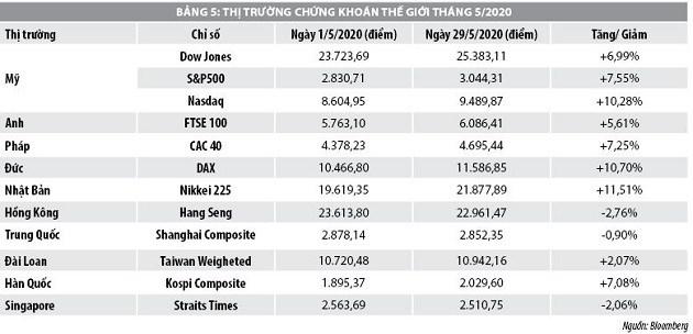 Số liệu thị trường chứng khoán tháng 5 và 5 tháng đầu năm 2020 - Ảnh 2