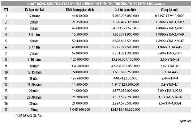 Số liệu thị trường trái phiếu Chính phủ 5 tháng đầu năm 2020 - Ảnh 2