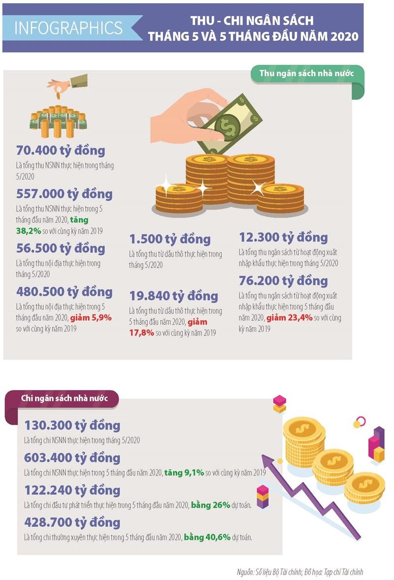 [Infographics] Số liệu tài chính ngân sách tháng 5 và 5 tháng đầu năm 2020 - Ảnh 1