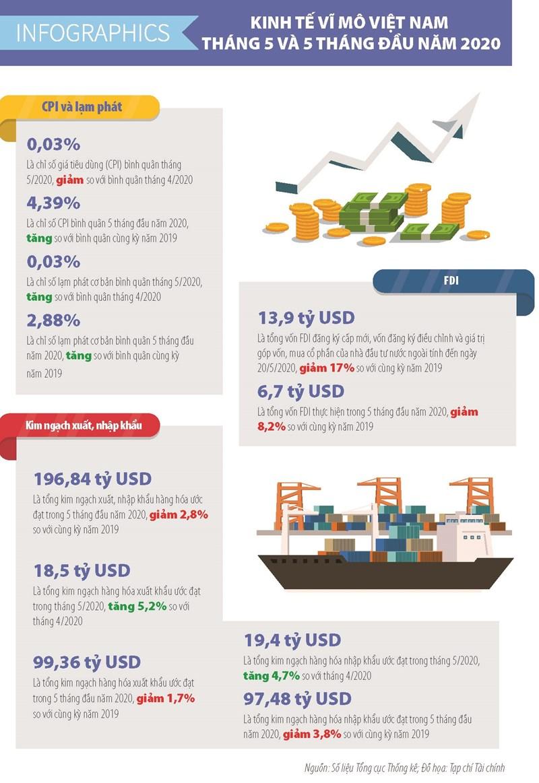 [Infographics] Số liệu kinh tế vĩ mô Việt Nam tháng 5 và 5 tháng đầu năm 2020 - Ảnh 1