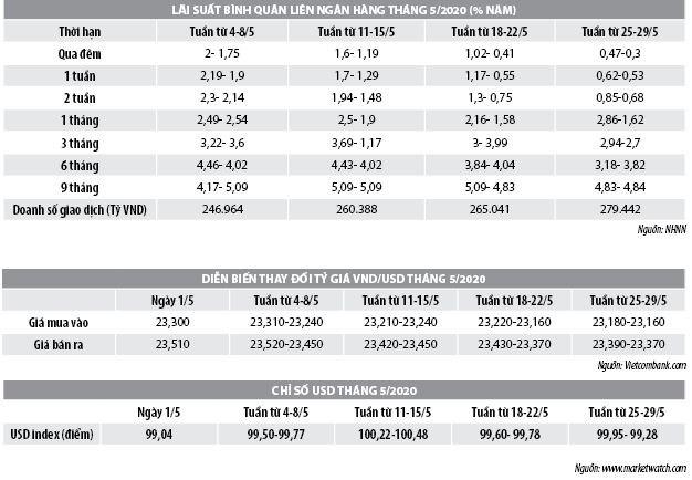 Số liệu thị trường tiền tệ tháng 5/2020 - Ảnh 1