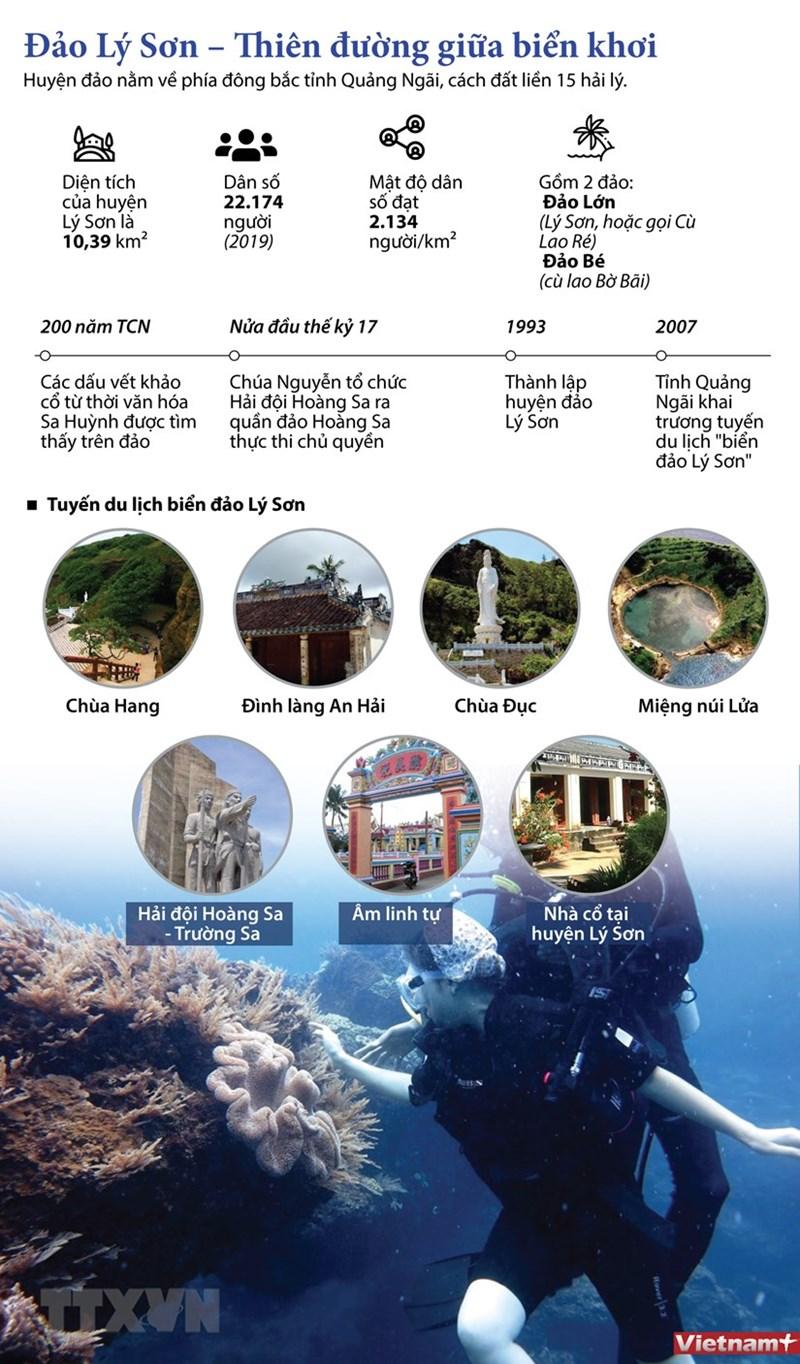 [Infographics] Đảo Lý Sơn - Thiên đường giữa biển khơi - Ảnh 1