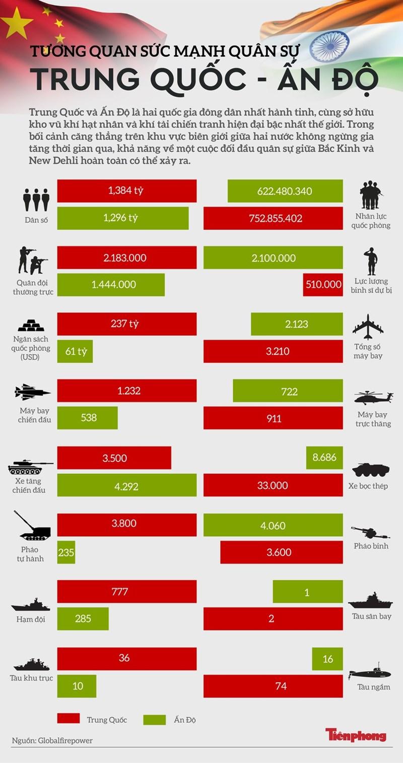[Infographics] Tương quan sức mạnh quân sự Trung Quốc - Ấn Độ - Ảnh 1