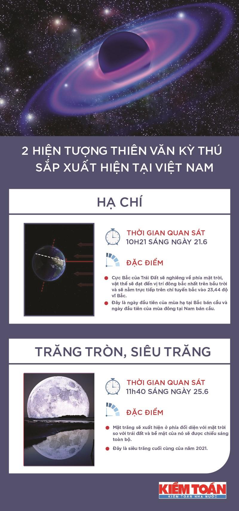 [Infographics] Lịch diễn ra 2 sự kiện thiên văn đáng chú ý nhất tháng 6 - Ảnh 1