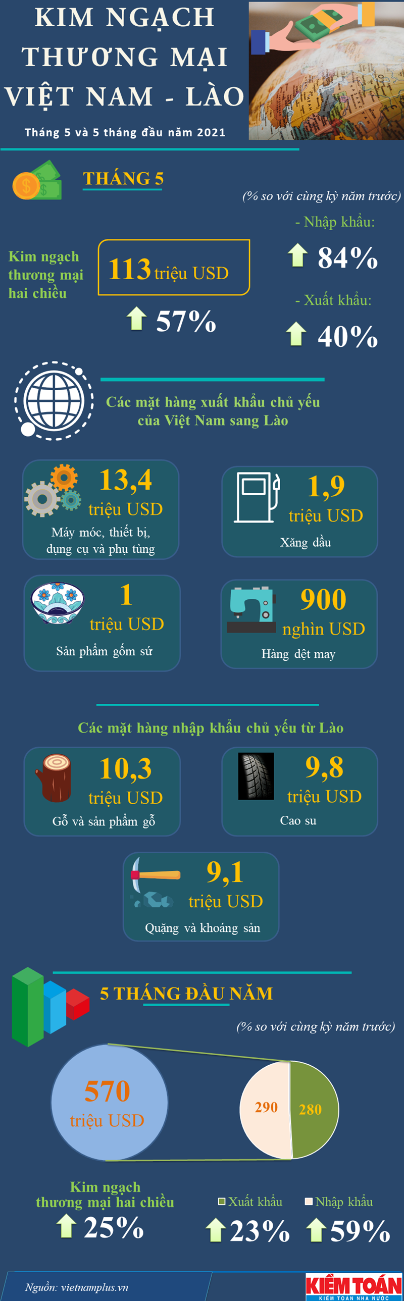 [Infographics] Kim ngạch thương mại hai chiều giữa Việt Nam và Lào tăng mạnh - Ảnh 1