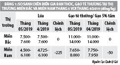 Số liệu thị trường hàng hóa dịch vụ tháng 5/2019 - Ảnh 1