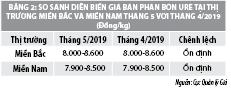 Số liệu thị trường hàng hóa dịch vụ tháng 5/2019 - Ảnh 2