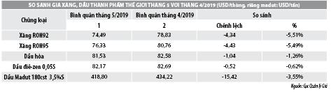 Số liệu thị trường xăng dầu tháng 5/2019 - Ảnh 2
