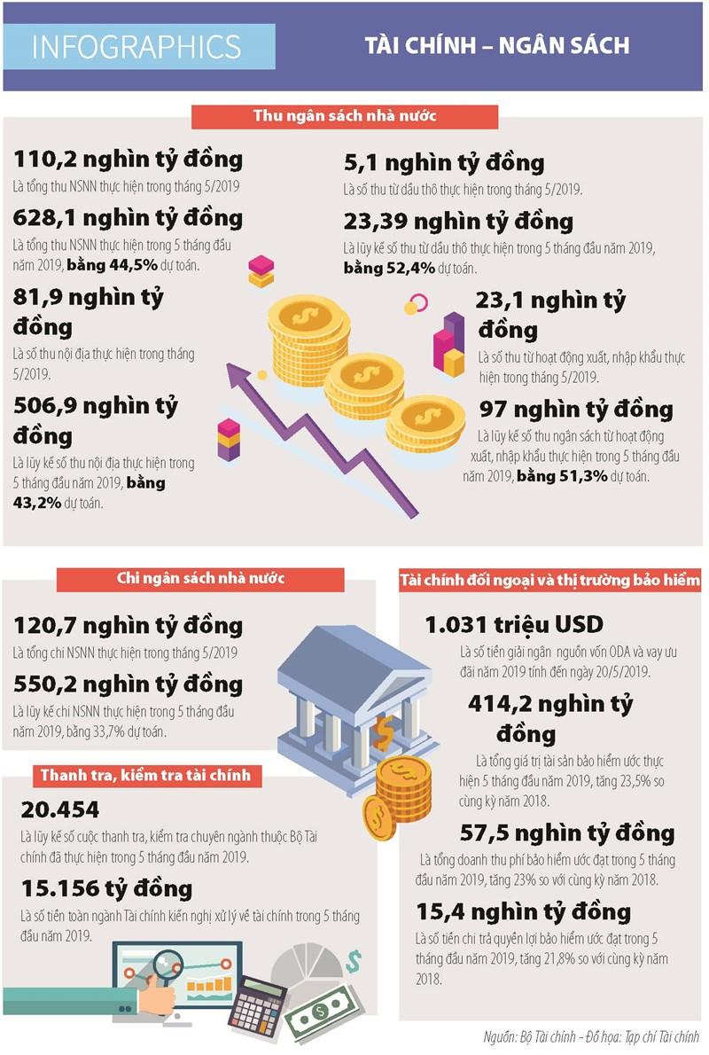 [Infographics] Số liệu thu, chi ngân sách nhà nước tháng 5/2019 - Ảnh 1