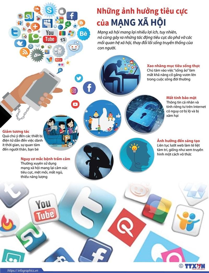 [Infographics] Những ảnh hưởng tiêu cực của mạng xã hội - Ảnh 1