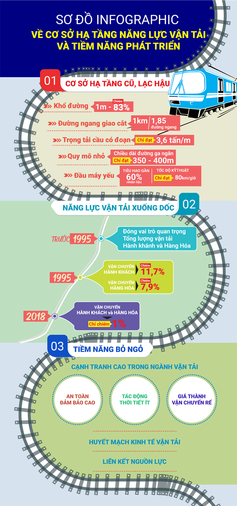 [Infographics] Cơ sở hạ tầng năng lực vận tải và tiềm năng phát triển   - Ảnh 1