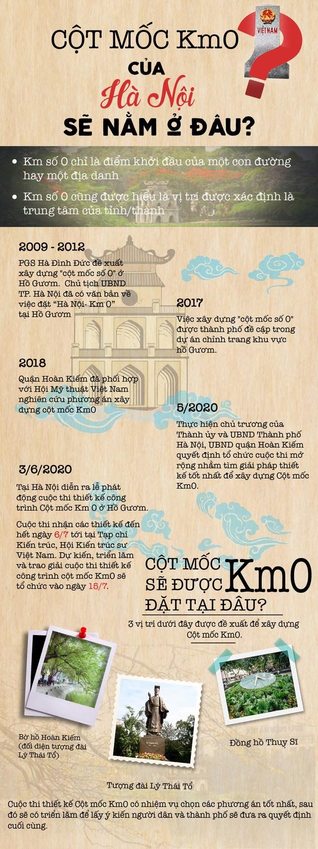 [Infographic] Cột mốc Km0 của Hà Nội sẽ nằm ở đâu? - Ảnh 1
