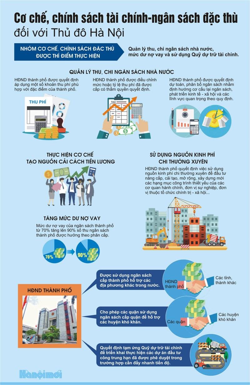 [Infographics] Cơ chế chính sách tài chính - ngân sách đặc thù đối với Thủ đô Hà Nội - Ảnh 1