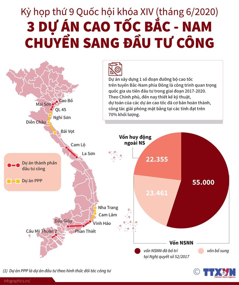 [Infographics] Ba dự án cao tốc Bắc Nam chuyển sang đầu tư công - Ảnh 1