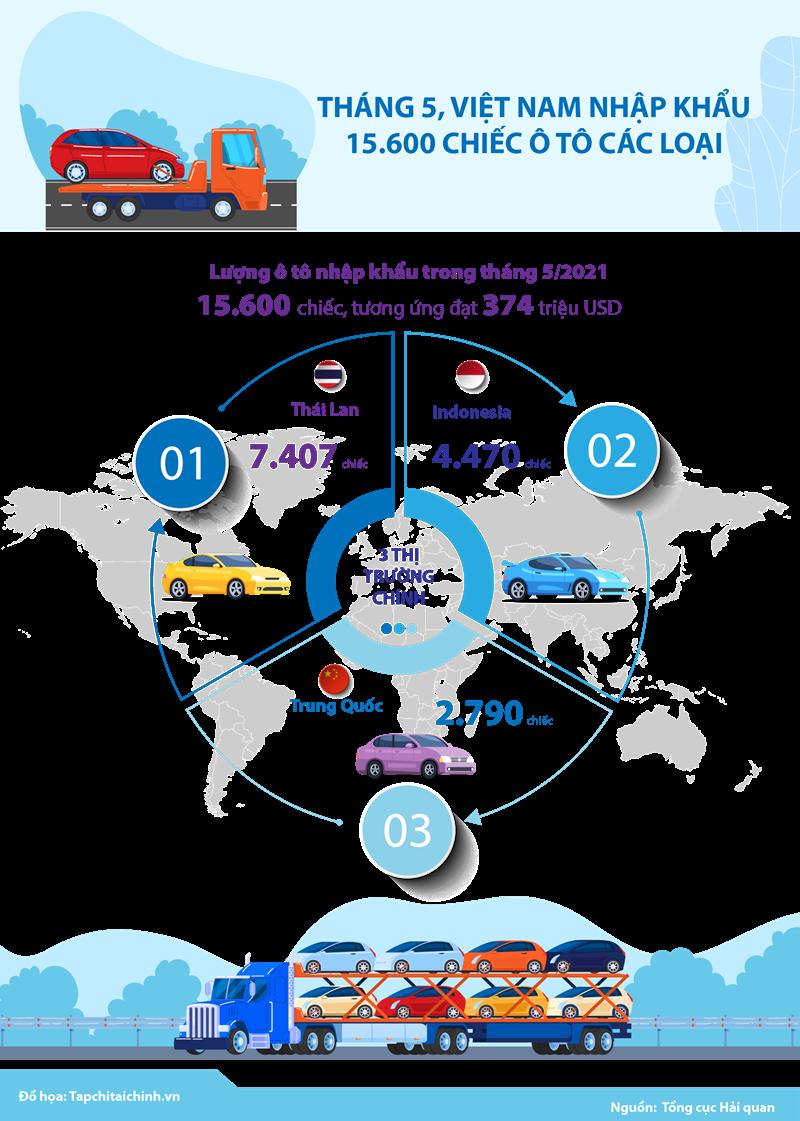 [Infographics] Tháng 5, Việt Nam nhập khẩu 15.600 chiếc ô tô các loại - Ảnh 1