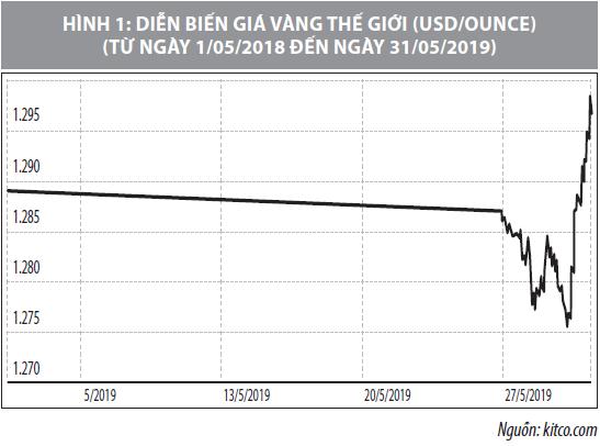 Số liệu thị trường vàng tháng 5/2019 - Ảnh 2