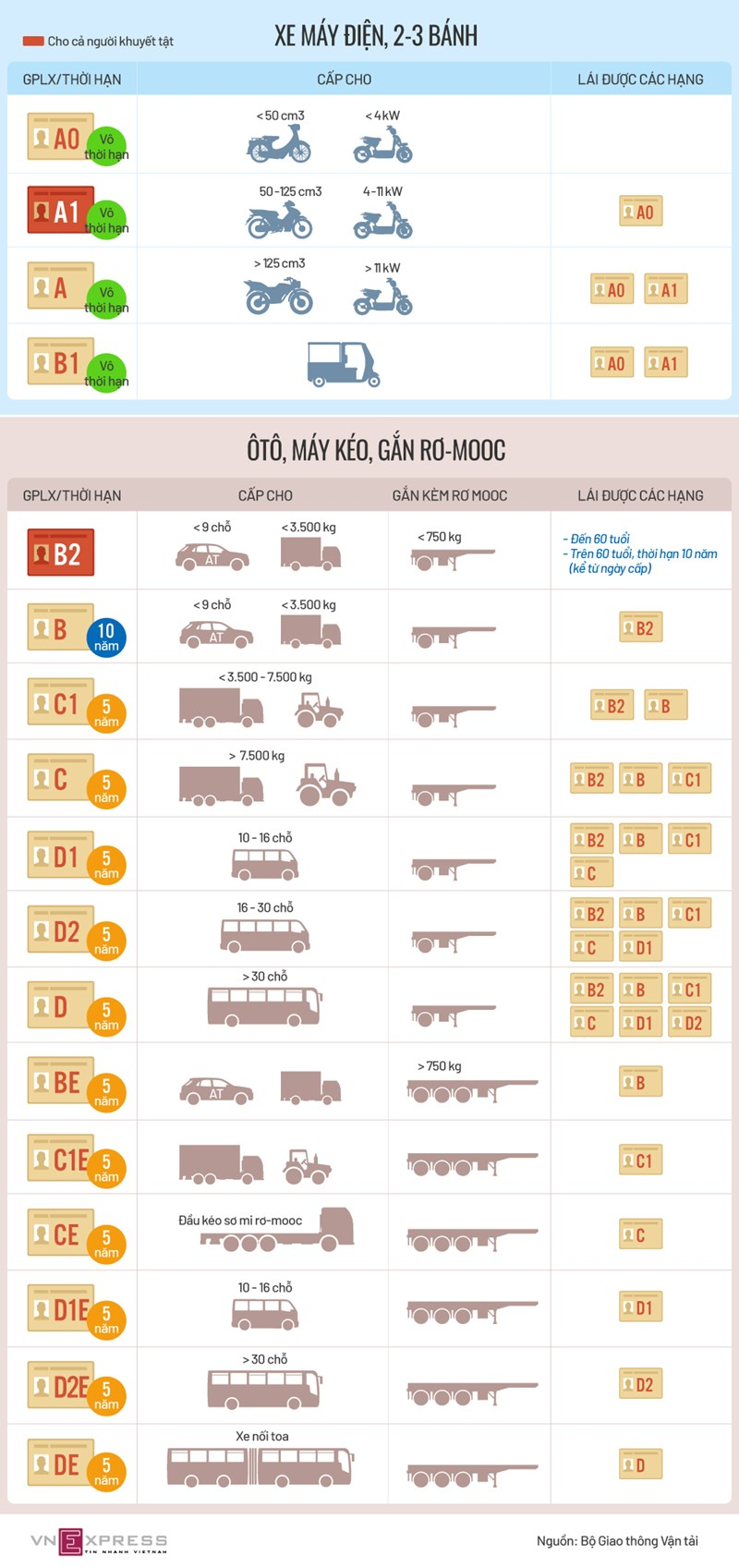 [Infographic] Các hạng bằng lái xe mới trong Dự thảo Luật Giao thông đường bộ - Ảnh 1