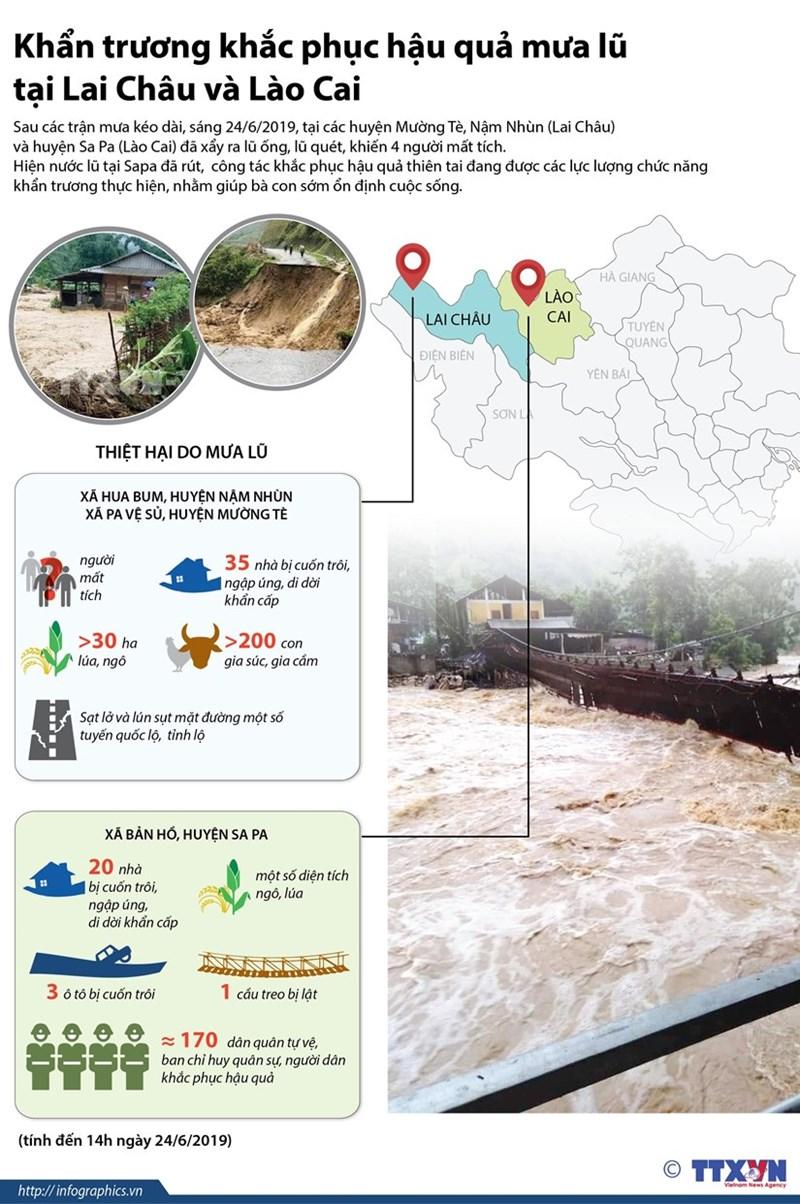 [Infographics] Khẩn trương khắc phục hậu quả mưa lũ tại Lai Châu và Lào Cai - Ảnh 1