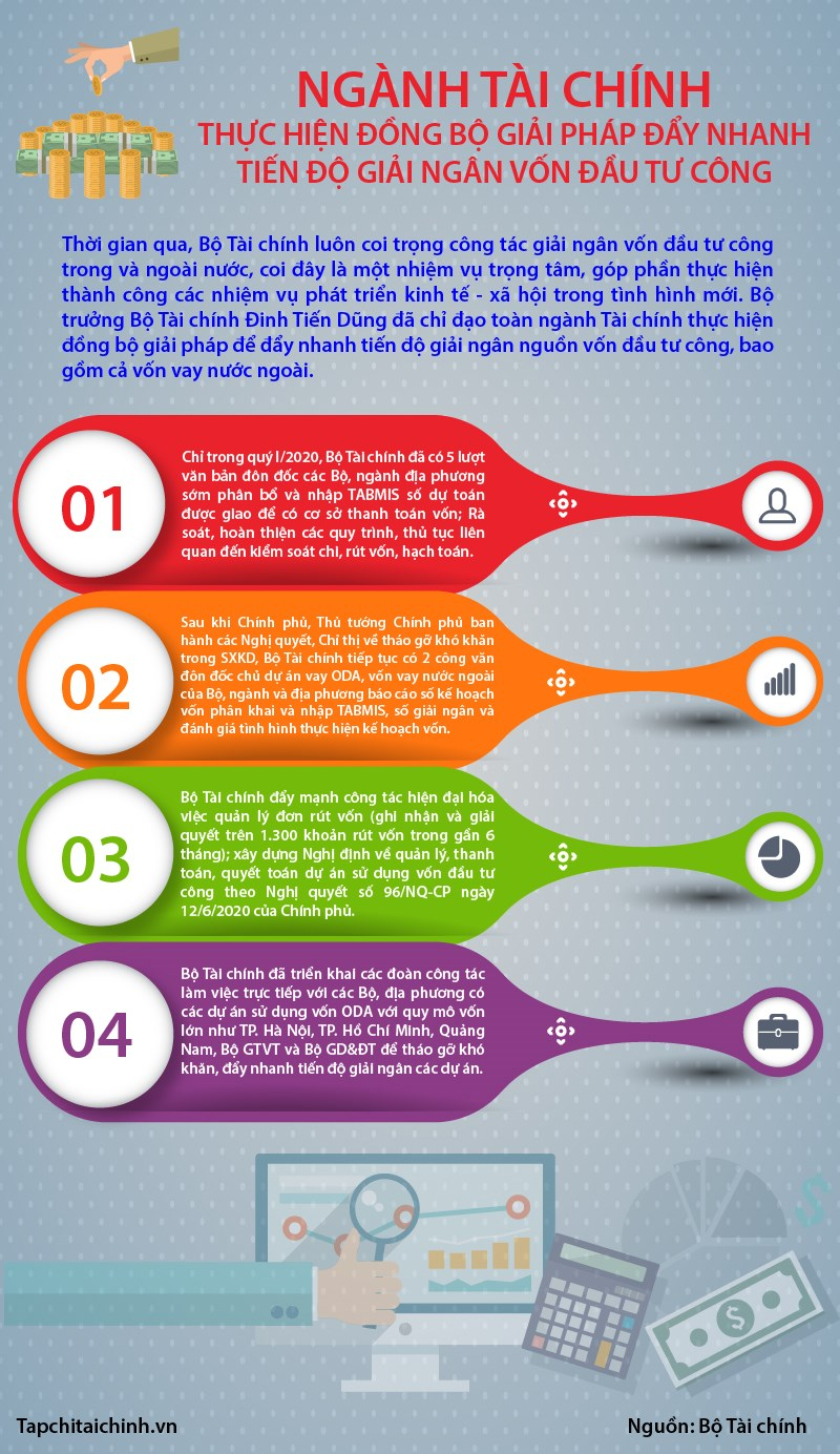 [Infographics] Ngành Tài chính thực hiện đồng bộ giải pháp đẩy nhanh tiến độ giải ngân vốn đầu tư công - Ảnh 1