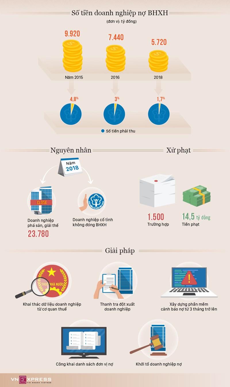 [Infographic] Doanh nghiệp nợ bảo hiểm xã hội hơn 5.000 tỷ đồng - Ảnh 1
