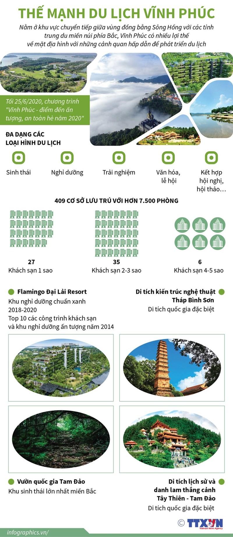 [Infographics] Vĩnh Phúc - điểm đến ấn tượng, an toàn Hè năm 2020 - Ảnh 1