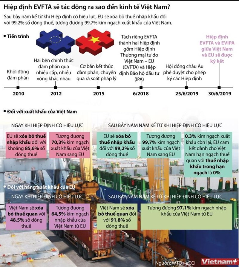 [Infographics] Tác động của EVFTA đối với nền kinh tế Việt Nam - Ảnh 1
