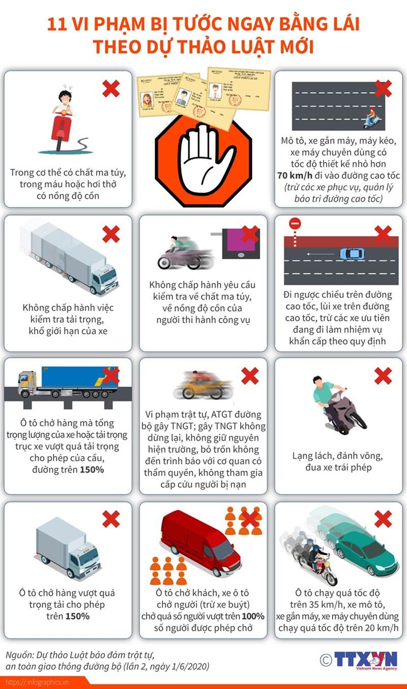 [Infographics] 11 vi phạm bị tước ngay bằng lái theo dự thảo luật mới - Ảnh 1