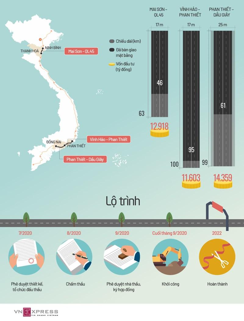 [Infographics]  Tiến độ 3 dự án cao tốc chuyển sang đầu tư công - Ảnh 1