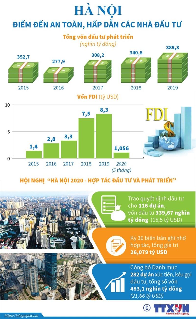 [Infographics] Hà Nội - điểm đến an toàn, hấp dẫn các nhà đầu tư - Ảnh 1