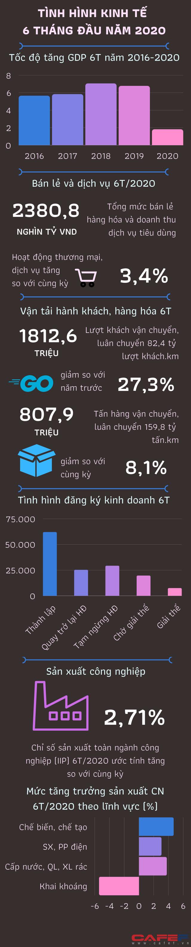 [Infographics] Kinh tế Việt Nam 6 tháng đầu năm qua những con số - Ảnh 1