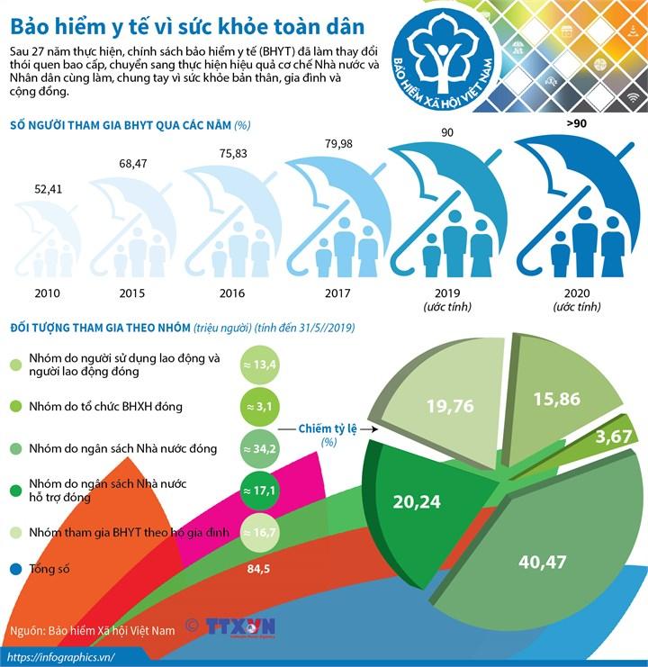 [Infographics] Bảo hiểm y tế vì sức khỏe toàn dân - Ảnh 1