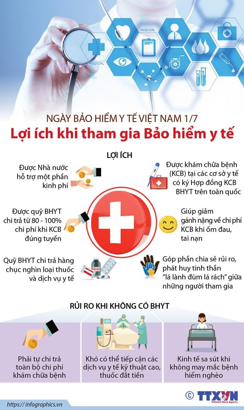 [Infographics] Những lợi ích của người dân khi tham gia bảo hiểm y tế - Ảnh 1
