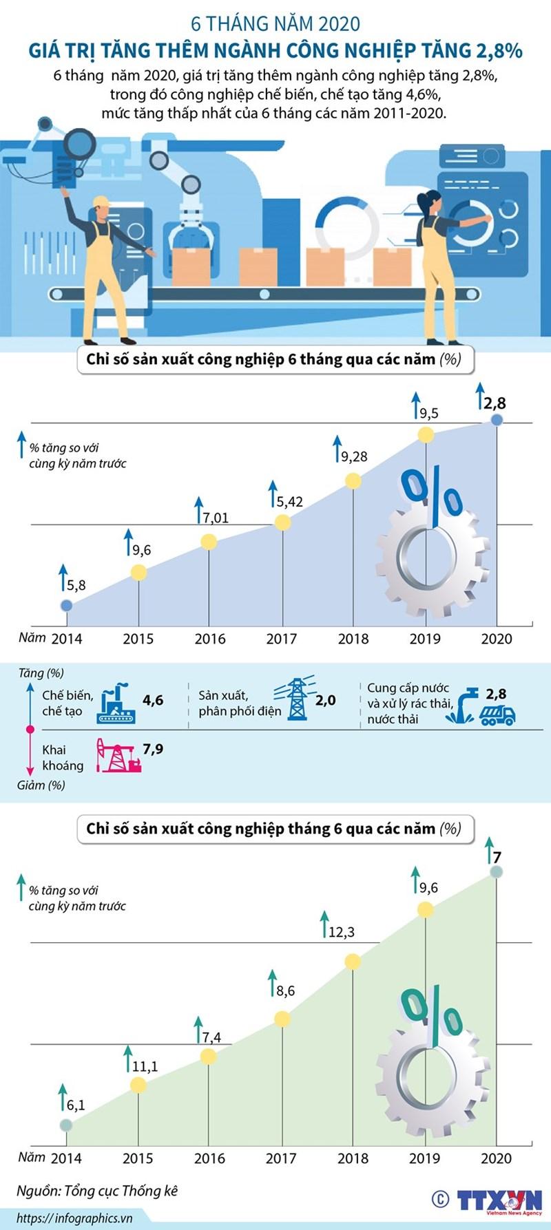 [Infographics] Giá trị tăng thêm ngành công nghiệp tăng 2,8% - Ảnh 1