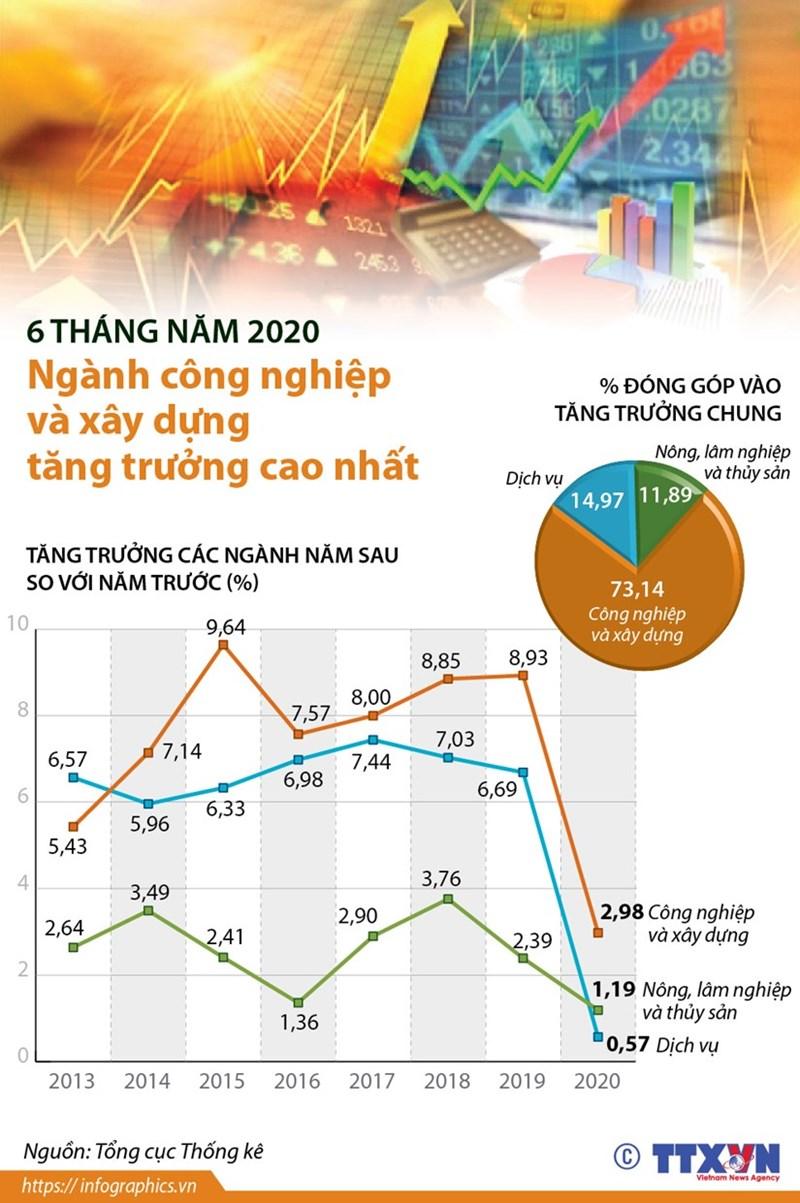 [Infographics] Ngành công nghiệp và xây dựng tăng trưởng cao nhất - Ảnh 1
