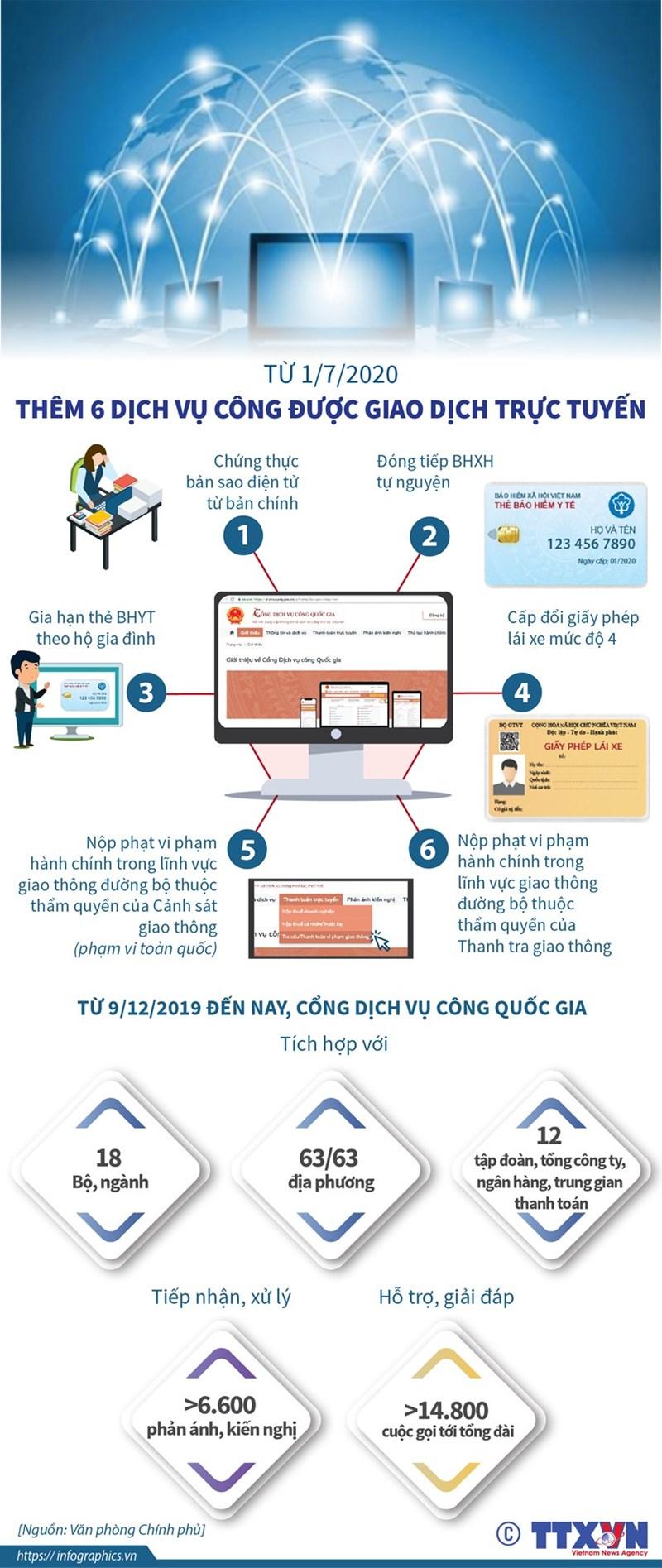 [Infographics] Từ 1/7: Thêm 6 dịch vụ công được giao dịch trực tuyến - Ảnh 1