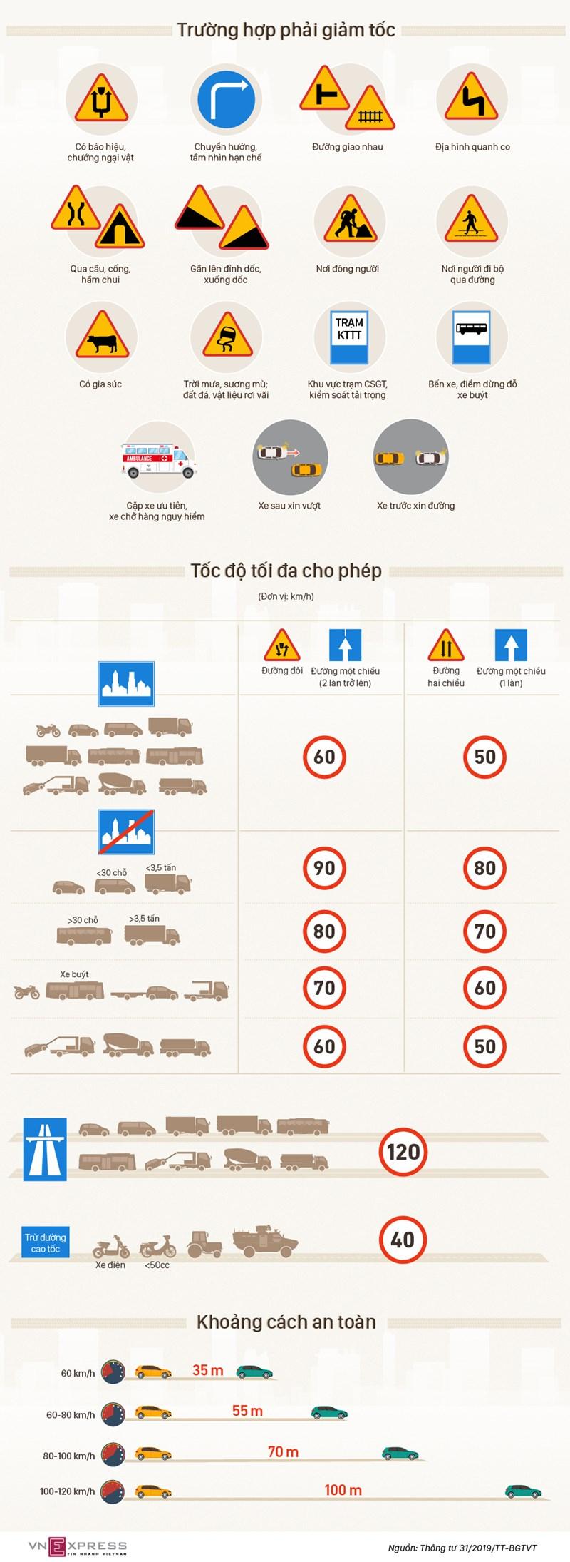 [Infographics] 12 trường hợp tài xế phải giảm tốc độ - Ảnh 1