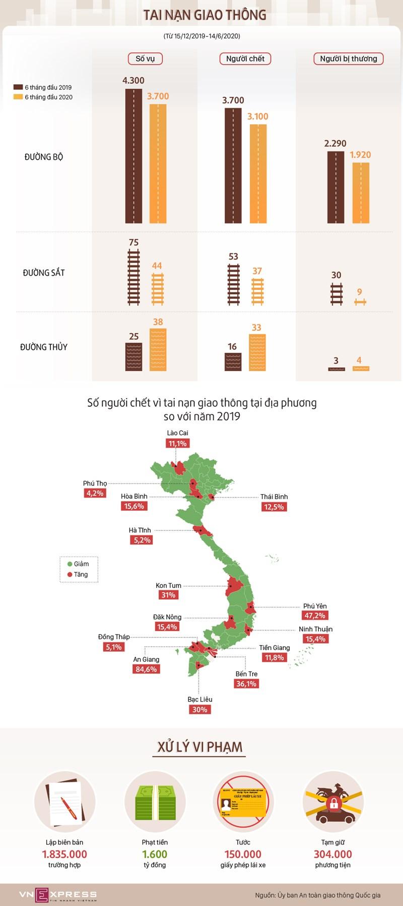 [Infographics] Mỗi ngày 17 người chết vì tai nạn giao thông - Ảnh 1