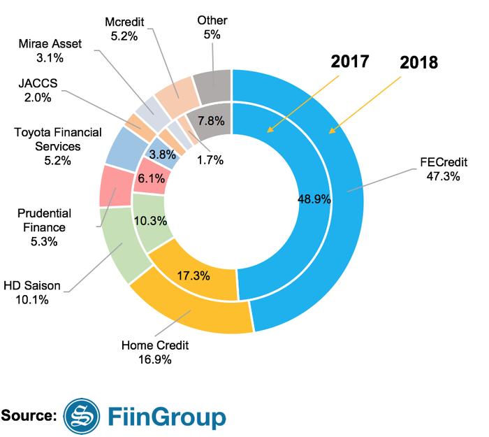 Thị phần các công ty tài chính tiêu dùng năm 2017 - 2018